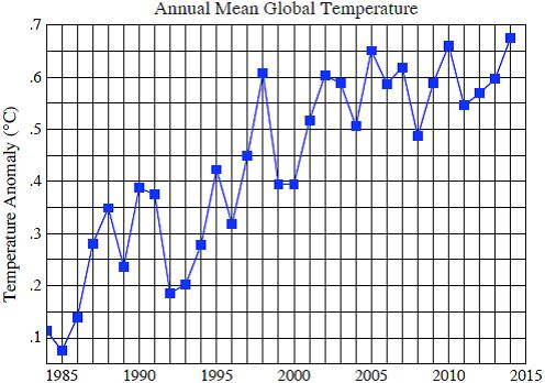 Annual Global Temperature Changes