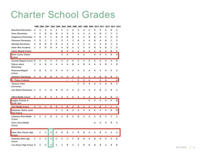 Charter School grades