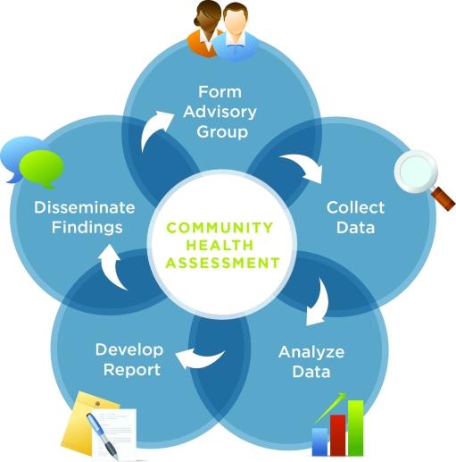 community-needs-assessment