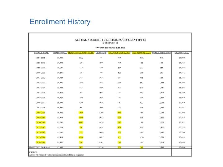 Slide09 - enrollment history