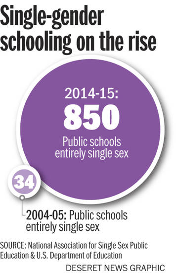 Association education national public sex single