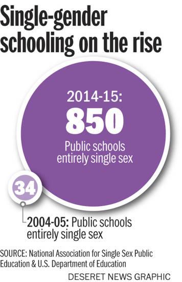 National associatio for single sex education
