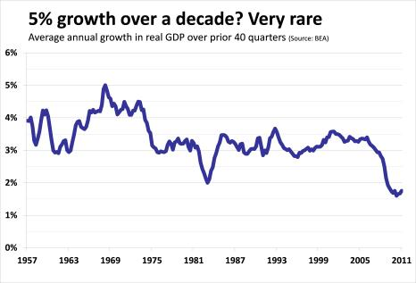 ten-year-growth-rates