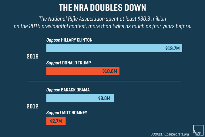 NRA campaign spending.png