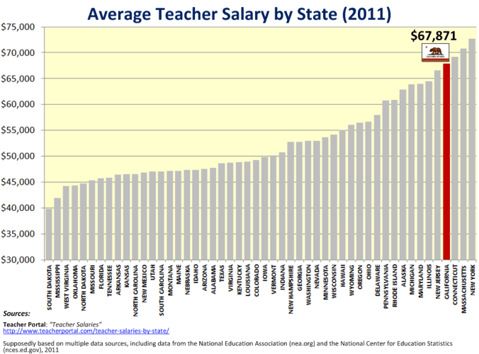 Average Teacher Salary by State