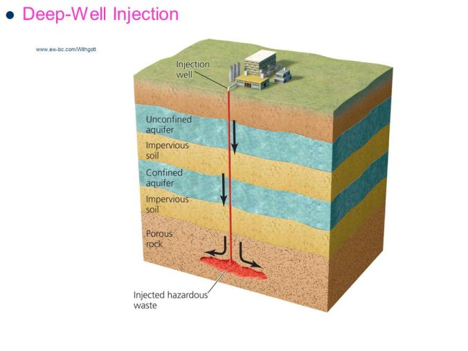 Deep-Well Injection
