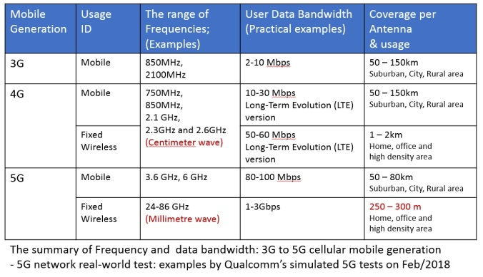 Frequencies_and_data_bandwidth_-_3G_to_5G