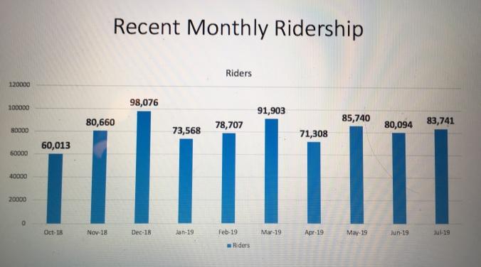 Ridership
